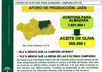 Aforo Jaén